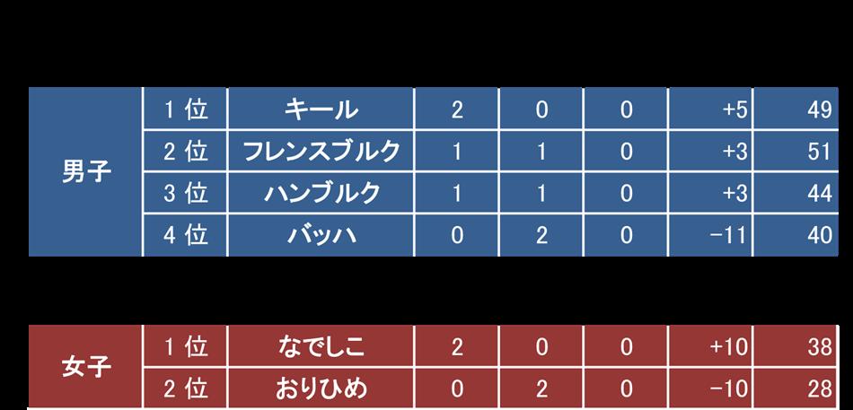 順位表2015_2b