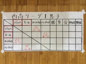 西高リーグ20150729 11